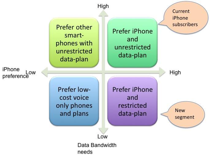 iphone-segments