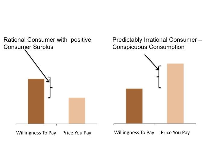 consumption