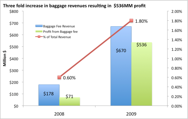 baggage_fee_profit