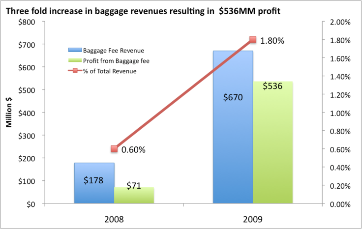 baggage_fee_profit