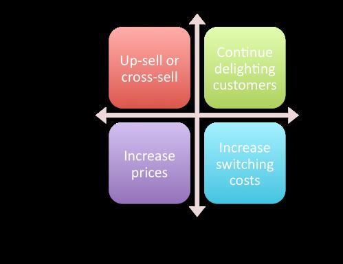 Customer Loyalty Vs. Customer Profitability