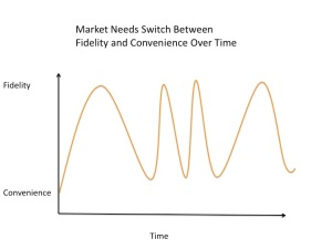 Fidelity - Convenience Shift