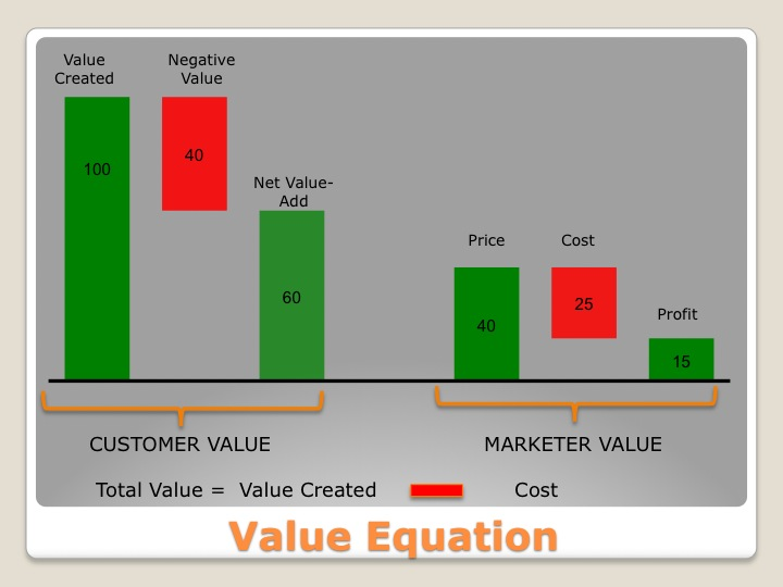 Value Equation