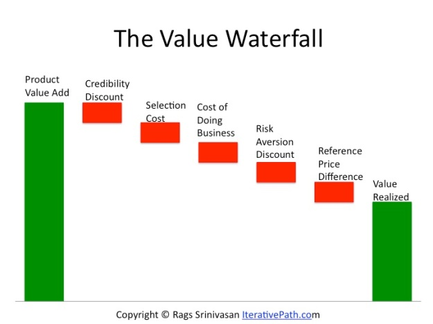 Value Waterfall