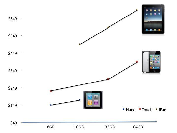 Apple Pricing
