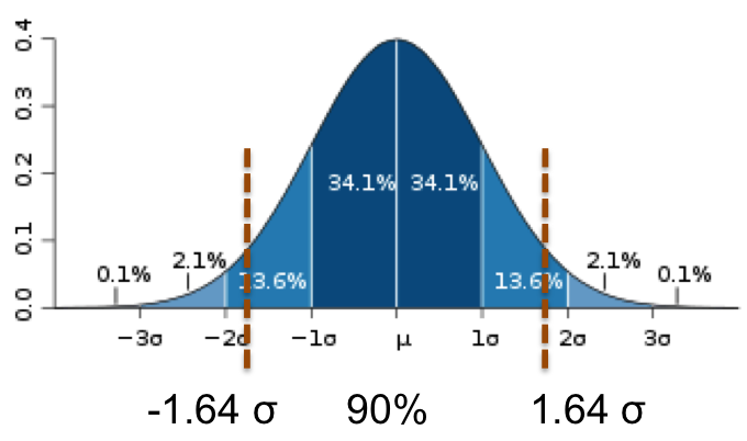 how to know if a standard deviation is high