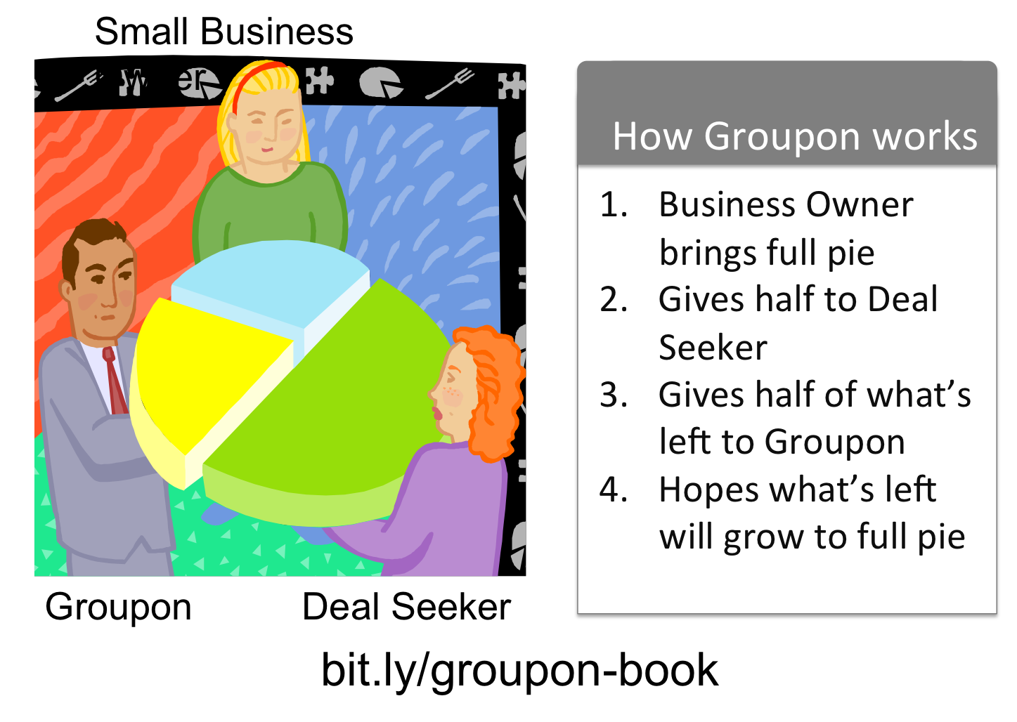 groupon case study essay Cheap custom essay writing services question description marketing strategy-groupon write a 3-5 page paper/analysis on your chosen case study (groupon) this week you will complete the marketing strategy for your chosen case study consider these elements as you write your paper: primary (and.
