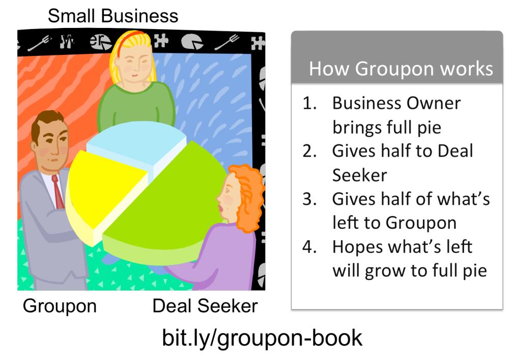 Groupon-works