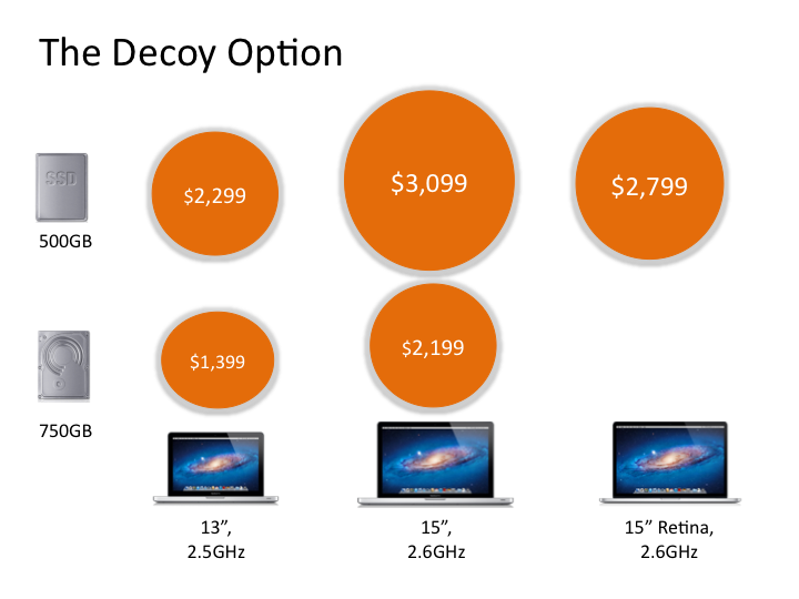 Decoy Effect Iterative Path