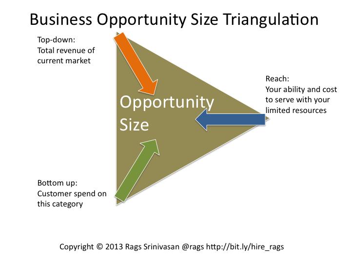 Opportunity Size Triangulation