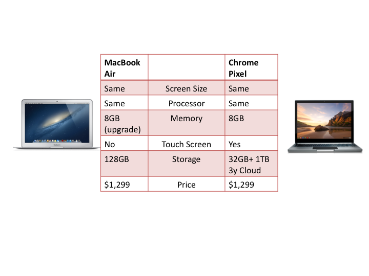 Macbook Air - Chrome Pixel Comparison