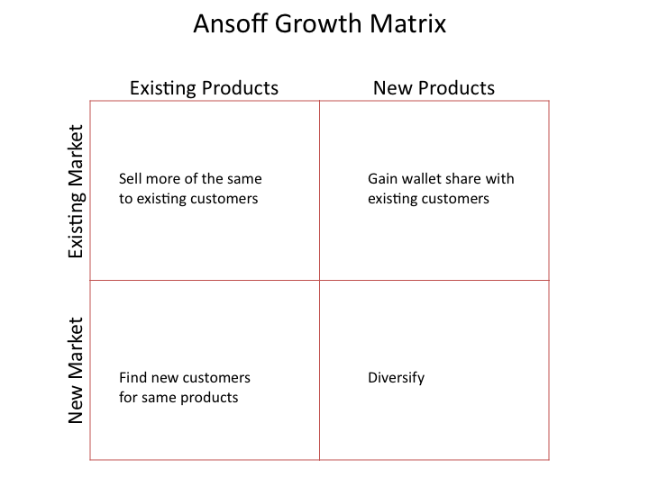 ansoff matrix ebay Category: essays research papers title: identify marks and spencers market position and determine why they nearly collapsed.