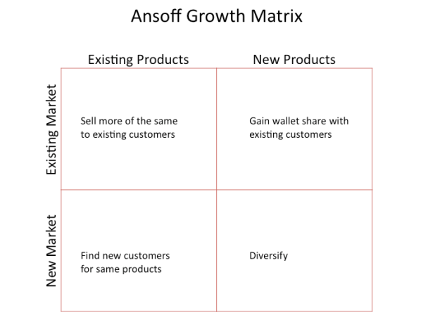 Ansoff Growth Matrix