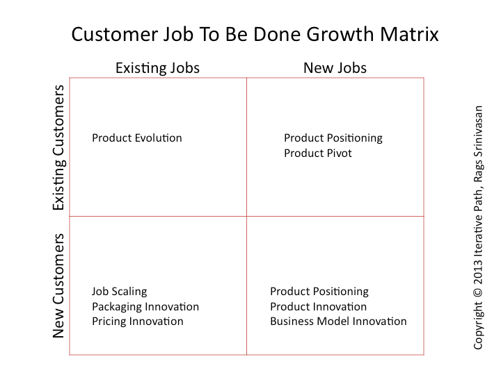 Customer Jobs To Be Done Growth Matrix