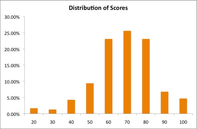 startup-funding-score