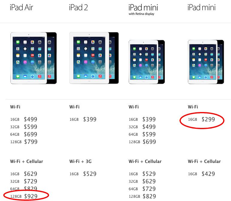 Demand Oriented Pricing: IPad Price Elasticity