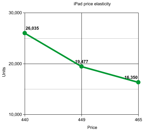 Price Elasticity Iterative Path