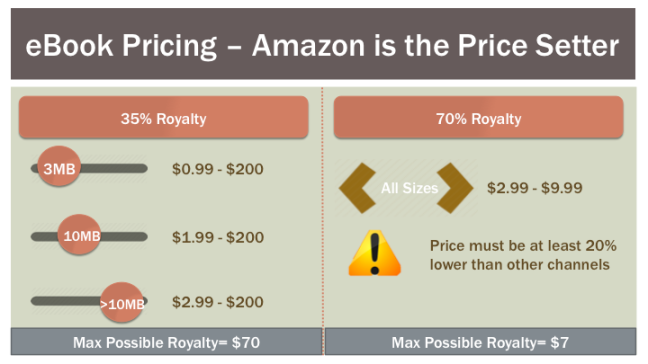 amazon-ebook-pricing