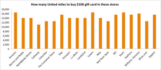 gift-card-chart