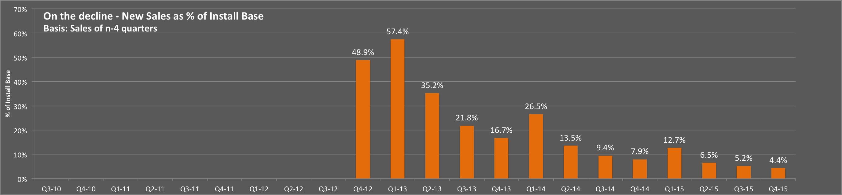 Ipad percentage ibg fandeluxe Choice Image