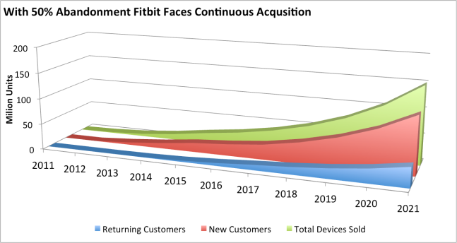 fitbit-growth