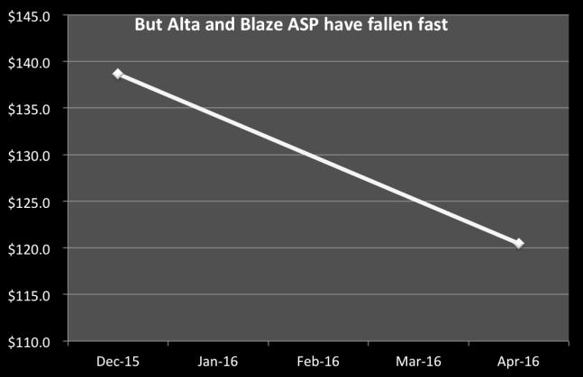 alta-blaze-alone-asp