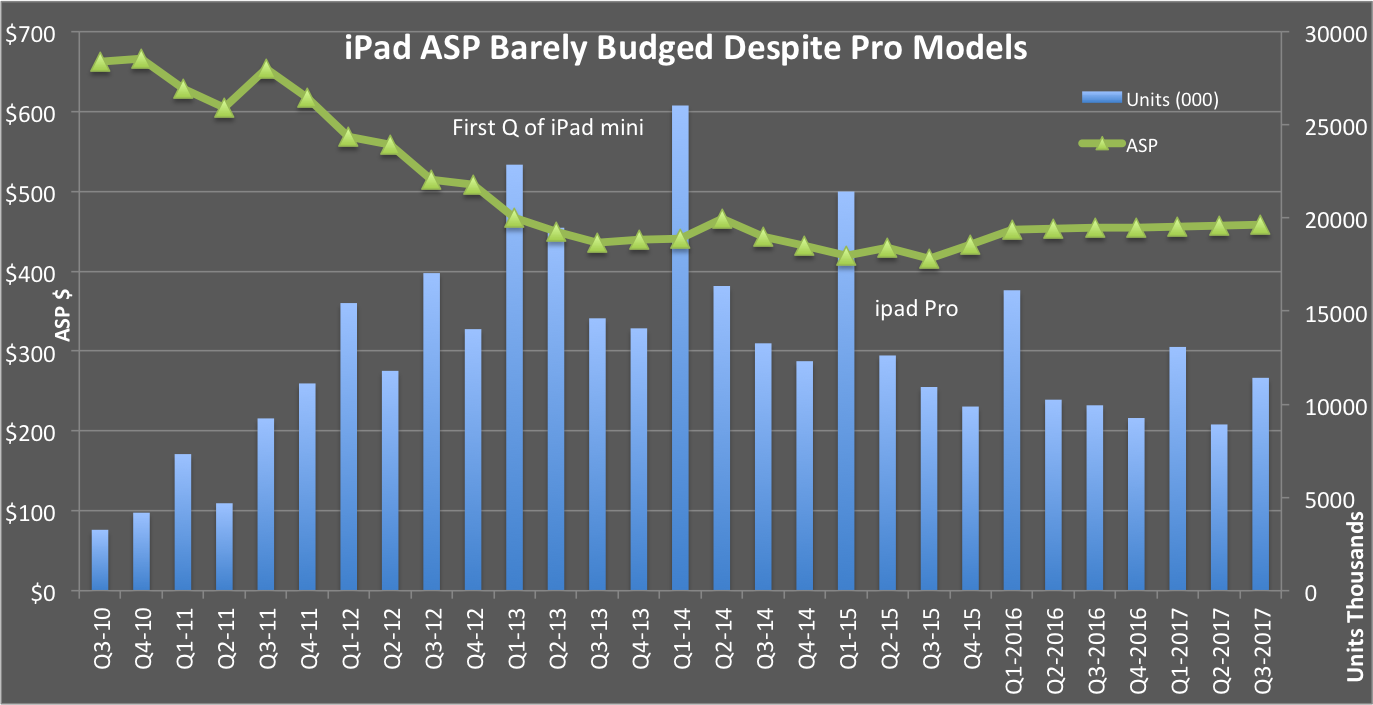 First fiscal quarter 2016 was the first full quarter iPad Pro was on sale  since its introduction in September 2015. Back then, before Apple announced  its ...